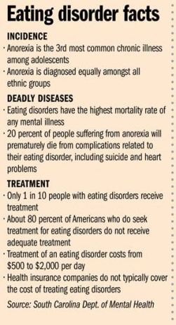 eating-disorder-facts-SC-dept-mental-health1 2